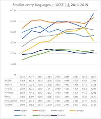 Arabic Measures Chart Alcantara Communications