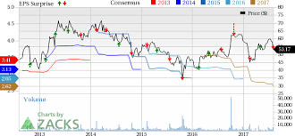 Cabelas Cab Stock Down On Q2 Earnings Revenues Miss