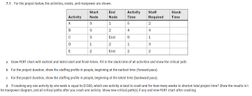 Draw Pert Chart For The Project Below The Activities Nodes And