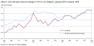 Monthly Cpi Chart Consumer Price Index Los Angeles Area January 2018