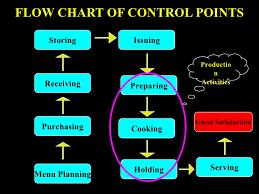 Menu Planning Costing Engineering