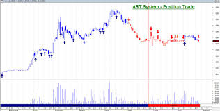 Sheng Siong Share Price Chart Singapore Stocks How To Trade Cfd Andy Yew