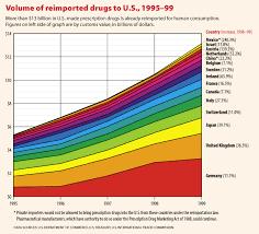 Prescription Drug Reimportation Panacea Or Problem