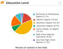 My Dream Chart What Degree Do I Actually Need For My Dream Job College