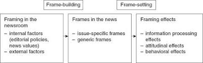 figure 23 1 an integrated process model of framing