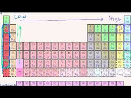 Periodic Table Trends Ionization Energy