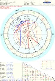 Scorpio Birth Chart Identifying Your Lifes Themes In Your Natal Chart