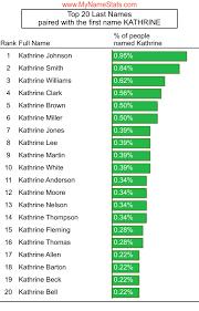 KATHRINE First Name Statistics by MyNameStats.com