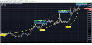 Banana Coin Price Chart Cardano Ada Exhibits Positive Signs In The Intraday