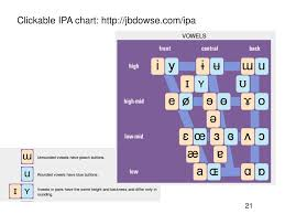Clickable Ipa Chart Ppt Introduction To Hebrew Linguistics Inleiding