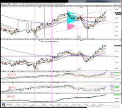 Td 5 5 Chart Charts By Kencassorla Linn Software