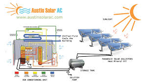lg inverter air conditioner wiring diagram images air conditioner air filter every 3 months kelvinator split system air conditioner