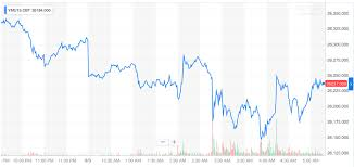 Dow Jones Industrial Average Futures Chart Dow Futures Plunge As 9 Recession Alarms Scream Red Ccn