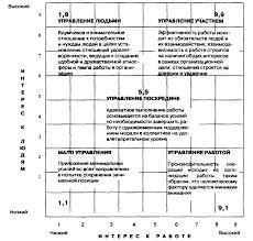 Реферат Лидерство и его теоретическое обоснование в системе  Лидерство и его теоретическое обоснование в системе управления персоналом на предприятии