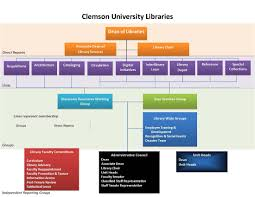 Clemson University Libraries Organization Chart Library
