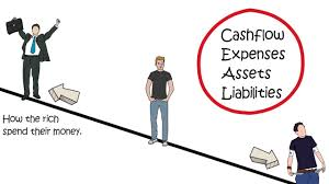 assets and liabilities how rich people spend their money assets and liabilities explained