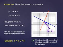 example 1 solve the system by graphing y 2x 3 y