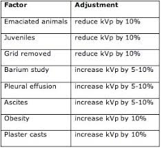Fixed Kvp Technique Chart Veterinary Imaging Associates