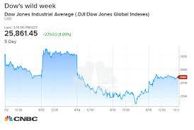 Dji Chart Dow Rallies 300 Points To End Another Wild Week On Wall Street