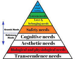 Maslow Hierarchy Of Needs What Is Abraham Maslows Hierarchy Of Needs A Complex