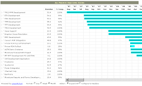 Project Status Chart All Projects Status In Gantt Chart View