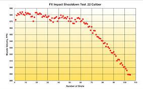 Fx Impact Air Rifle Test Review 22 Caliber