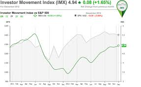 Investor Sentiment Index Chart Investor Movement Index Imx Tracks Investor Sentiment Td