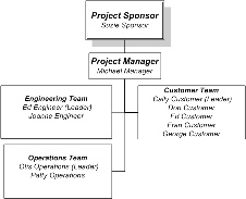 Sample Project Organization Chart Basic Project Plan Sample Uw It Pmo Uw It Wiki