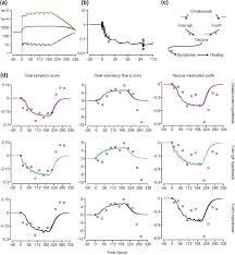 Xolair Dosing Chart Asthma Revision Of Omalizumab Dosing Table For Dosing Every 4