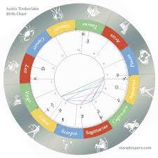 Birth Horoscope Justin Timberlake Aquarius Starwhispers Com