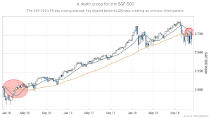200 Day Sma Chart A Death Cross For The S P 500 Highlights A Stock Market In