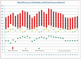 Blood Pressure And Pulse Chart Blood Pressure Recording Chart Excel Awesome Blood Pressure