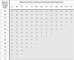 20 Rare Hvac Charge Chart
