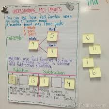 Five For Friday Anchor Chart Edition And A Freebie Math