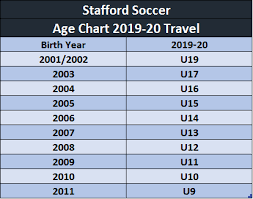 Soccer Age Chart Stafford Soccer Our Programs Travel Travel Info