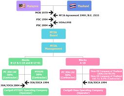 Malaysia Thailand Joint Authority Mtja Organization