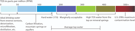 Water Purity Chart Atom Water Purifiers Faq