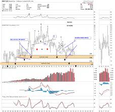 Weekend Report Commodities Part 1 Crb Back To The Future