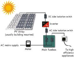 solar panels acme solar works it is important to understand that the installation of solar panels in your home needs to done care for optimum results for instance it is required