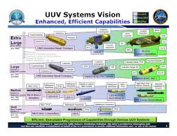 Navy Large Unmanned Surface And Undersea Vehicles