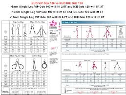 Chain Strength Chart Safe Option Solutions Rud Chains