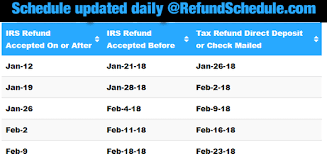 Maryland Tax Refund Cycle Chart Maryland Tax Refunds Delayed 2017