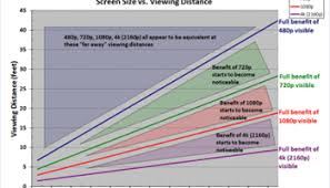 High Definition Resolution Chart 1080p Does Matter Heres When Screen Size Vs Viewing