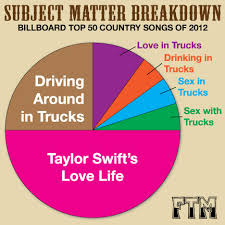 Farce The Music Fun With Charts And Graphs Country Song