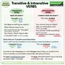 Transitive And Intransitive Phrasal Verbs Woodward English