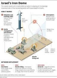 Lockheed Martin Rms Org Chart Lockheed Martin Org Chart