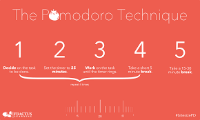 Pomodoro Chart Pomodoro Technique Ib Lanterna Education