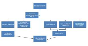 Corporate Organizational Chart With Board Of Directors Corporate Governance Century Properties
