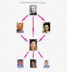 Ip Man, Ip Chun, Wing Chun png transparente grátis