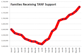 Tanf Chart Welfare Doesnt Keep Up Family Inequality